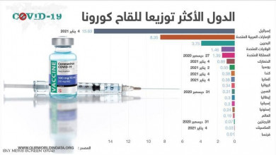 Photo of الإمارات الثانية.. الدول الأكثر تطعيما لسكانها باللقاح
